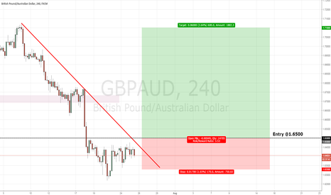 GBPAUD: GBPAUD LONG PLAY