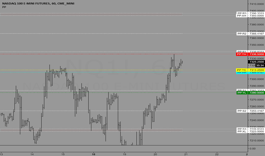 NQ1!: Trading levels for 6/21/2018