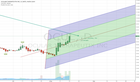 OCUL: positive slope for OCUL