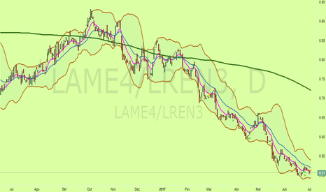 LAME4/LREN3: GRÁFICO DE LONG SHORT NO TRADINGVIEW