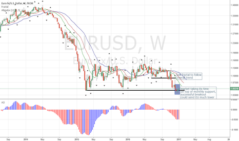 EURUSD: EURUSD Trading on Top of Monthly Support