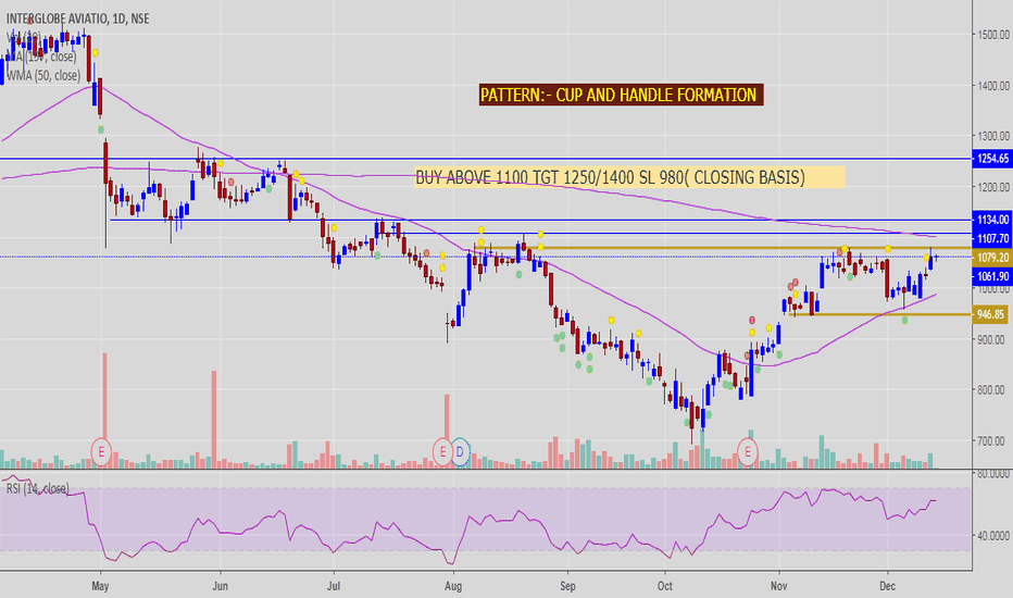 INDIGO: CUP AND HANDLE FORMATION