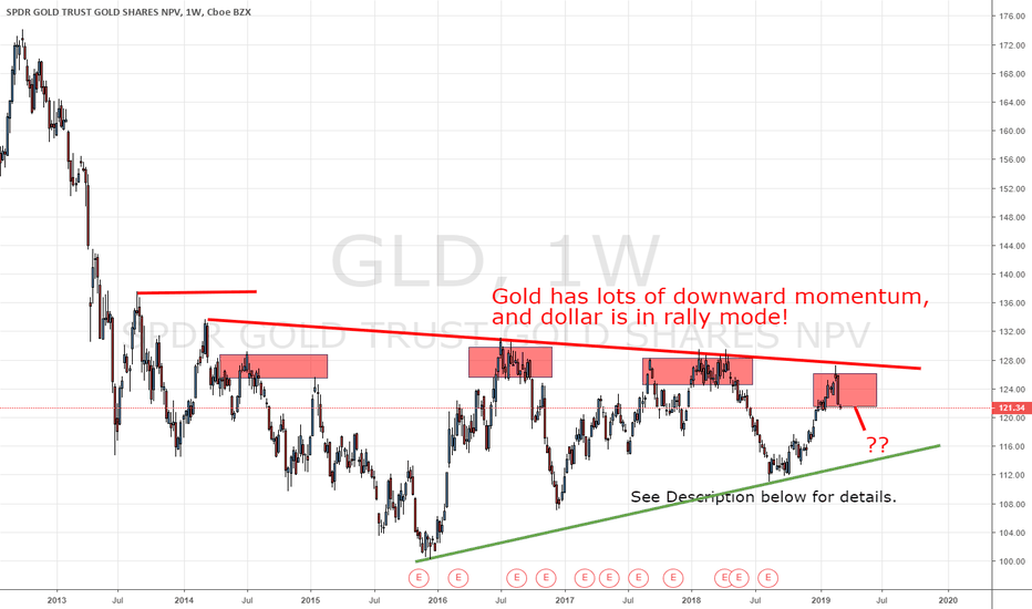 Gld Gold Weekly Chart Video Shows What To Expect Next