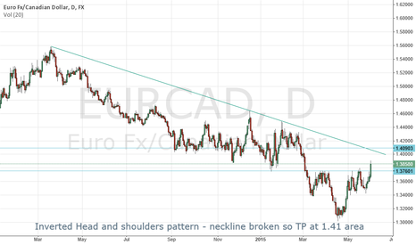EURCAD: Inverted head and shoulders pattern long $EURCAD to 1.41