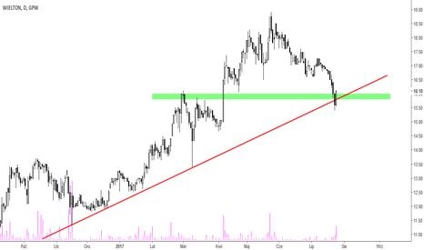 WLT: Wielton - narusza linię trendu