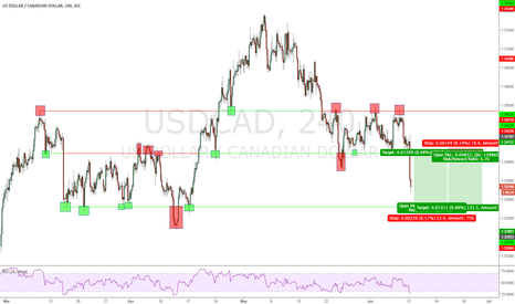 USDCAD: USD/CAD 4 Hour Range Trading