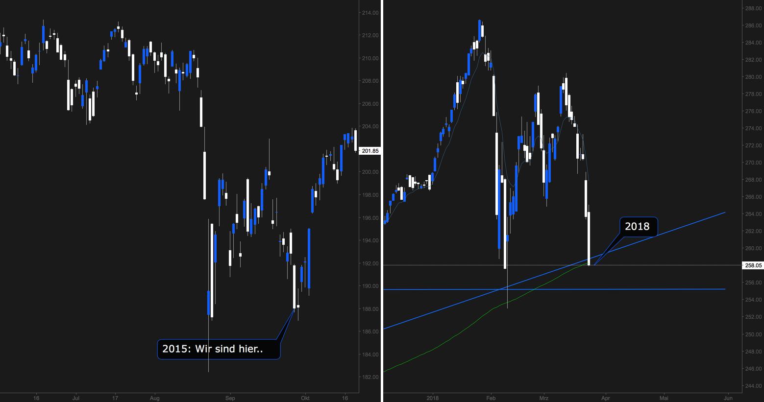 S&P 500: 2015 vs. 2018 - Absturz? Nein, long...