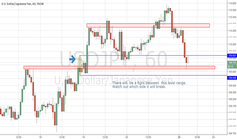 USDJPY: USDJPY came to an important level