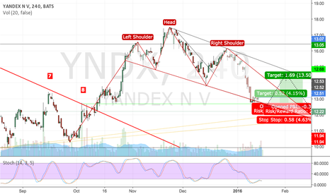 YNDX: Yandex - Russia going to get a bit of a breather?
