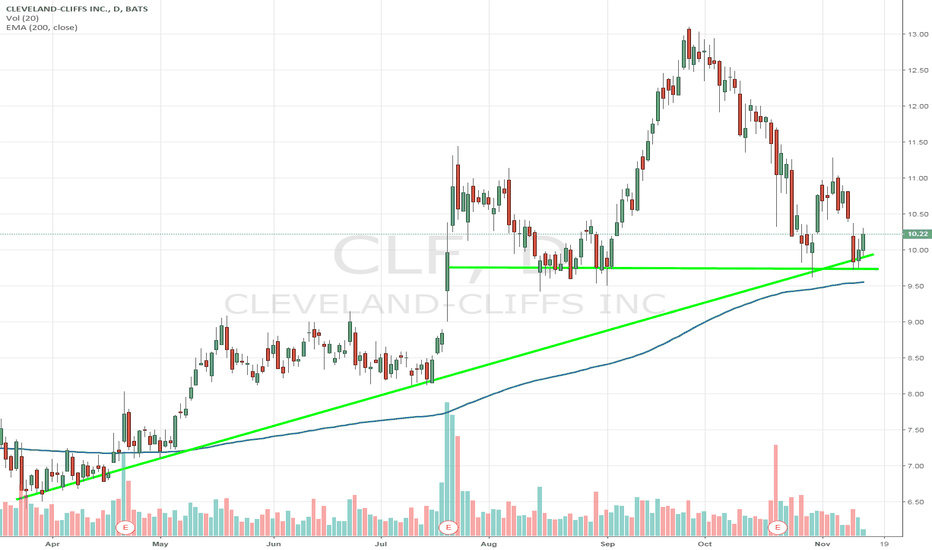 CLF: $CLF bouncing at triple layer support. Looking for a double.
