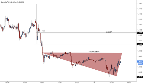 EURUSD: Accumulation targets peak of distribution