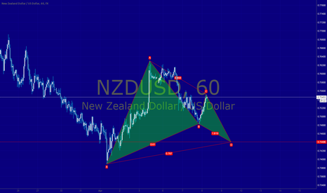 NZDUSD: NZDUSD 60M Bullish Gartley