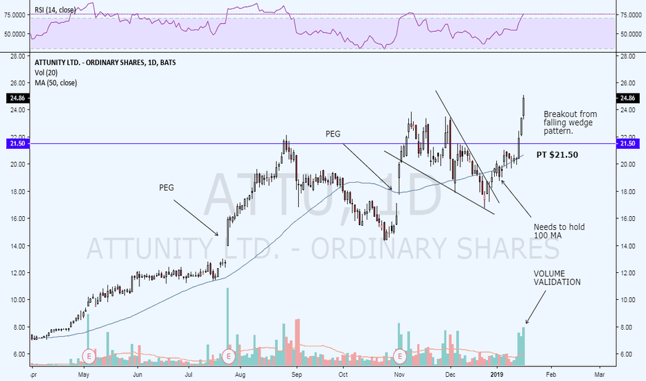 ATTU: I closed my position earlier this week..