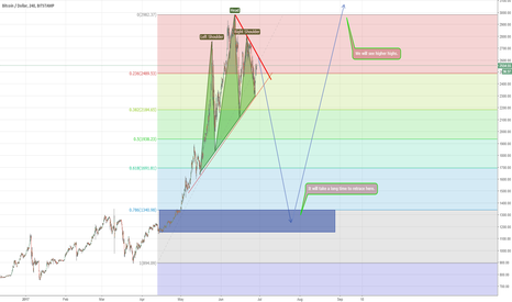BTCUSD: BTC USD looks like it's going down