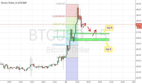 BTCUSD: BTC USD (15 mim) Bitstamp