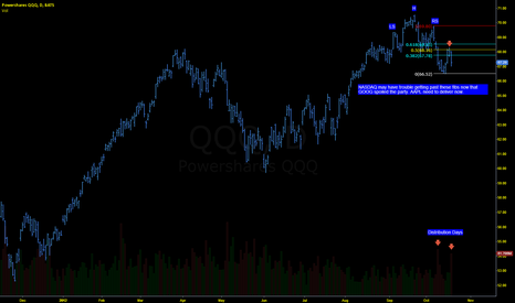 QQQ: NASDAQ TURNING DOWN