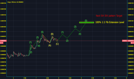XVGBTC: XVG next completed Elliot Wave target 1080