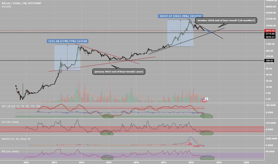 BTCUSD: BTC - is october last month of bear trend?