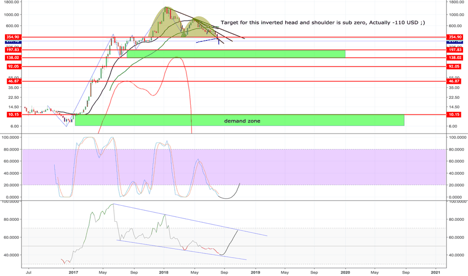 ETHUSD: Just like all ponzi schemes this one will die too. ETHUSD