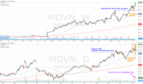 MDVN: MDVN up on higher volume