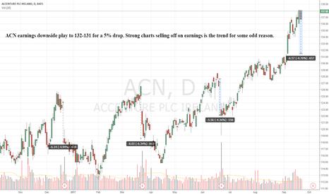 ACN: ACN downside play for earnings
