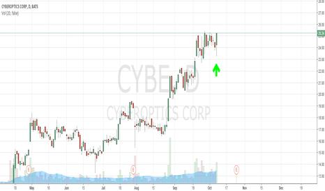 CYBE: long CYBE