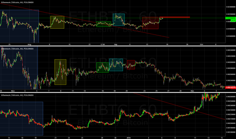 ETHBTC: New data suggests ETH could go both ways.