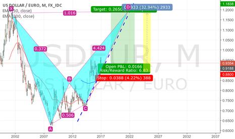 USDEUR: Short eur