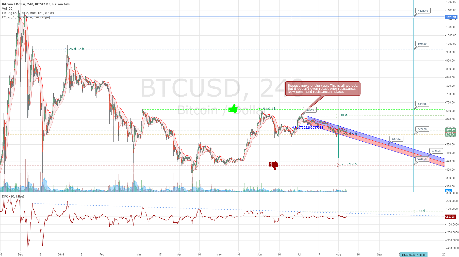 Keeping Bitcoin