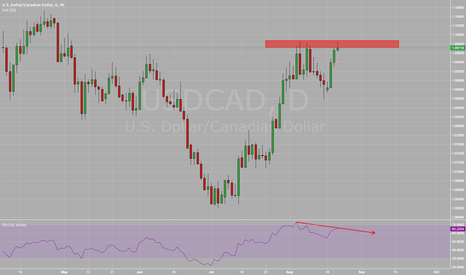 USDCAD: double top with rsi divergence.