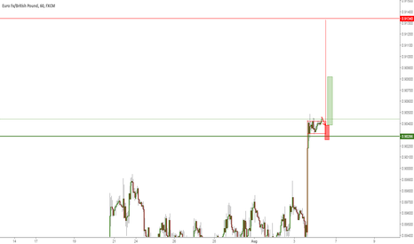 EURGBP: Any pullback should be bought into
