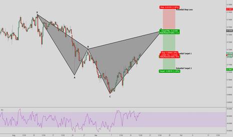 AUDUSD: AUD/USD - Cypher Pattern