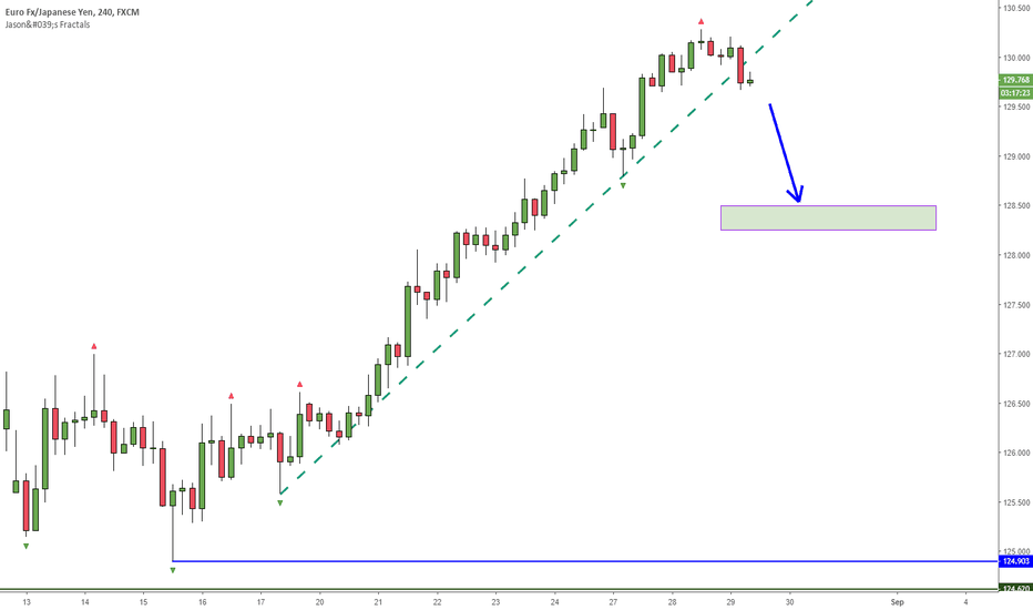 EURJPY: EURJPY Overextended and breaking trendline - Shorting