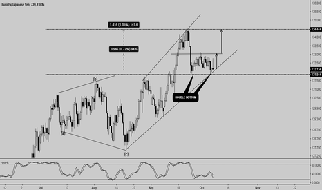 EURJPY: EURJPY - STAYING EXTRA CAUTIOUS AND CONSERVATIVE