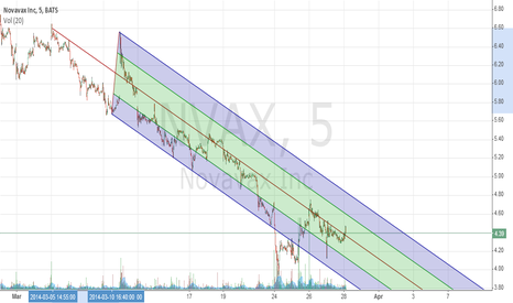 NVAX: NVAX Downtrend Channel Possible Breakout
