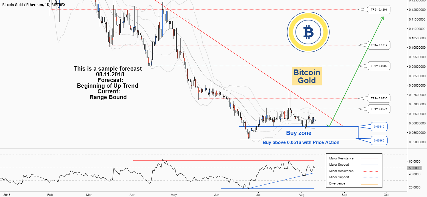 There is a possibility for the beginning of an uptrend in BTGETH