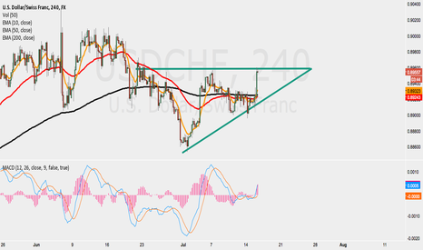 USDCHF: USD/CHF Break out