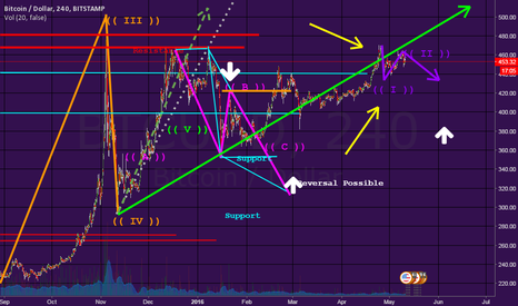 BTCUSD: Minor Corrective Cycle, Quick Short Opp