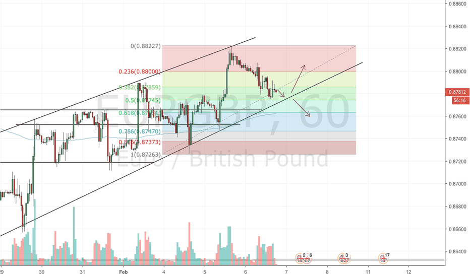 EURGBP: looking for confirmation