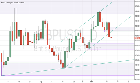 GBPUSD: GBPUSD breaks out of bear flag