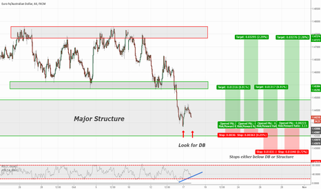 EURAUD: EURAUD @ Daily Support