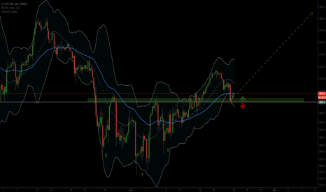 SPX500USD: figure de retournement