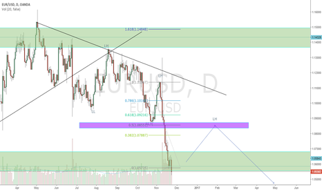 EURUSD: Patience is the KEY to success