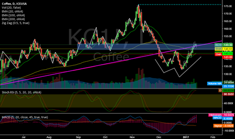 KC1!: KC1! @ daily @ nearest (of 32 commodities) to it`s all-time high