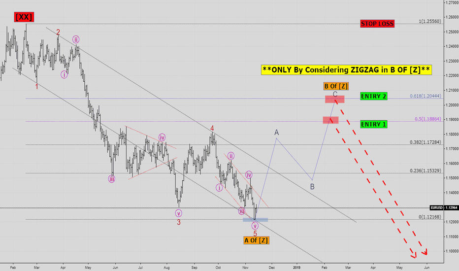 EURUSD: EURUSD is in the Bullish Trend Now. . .