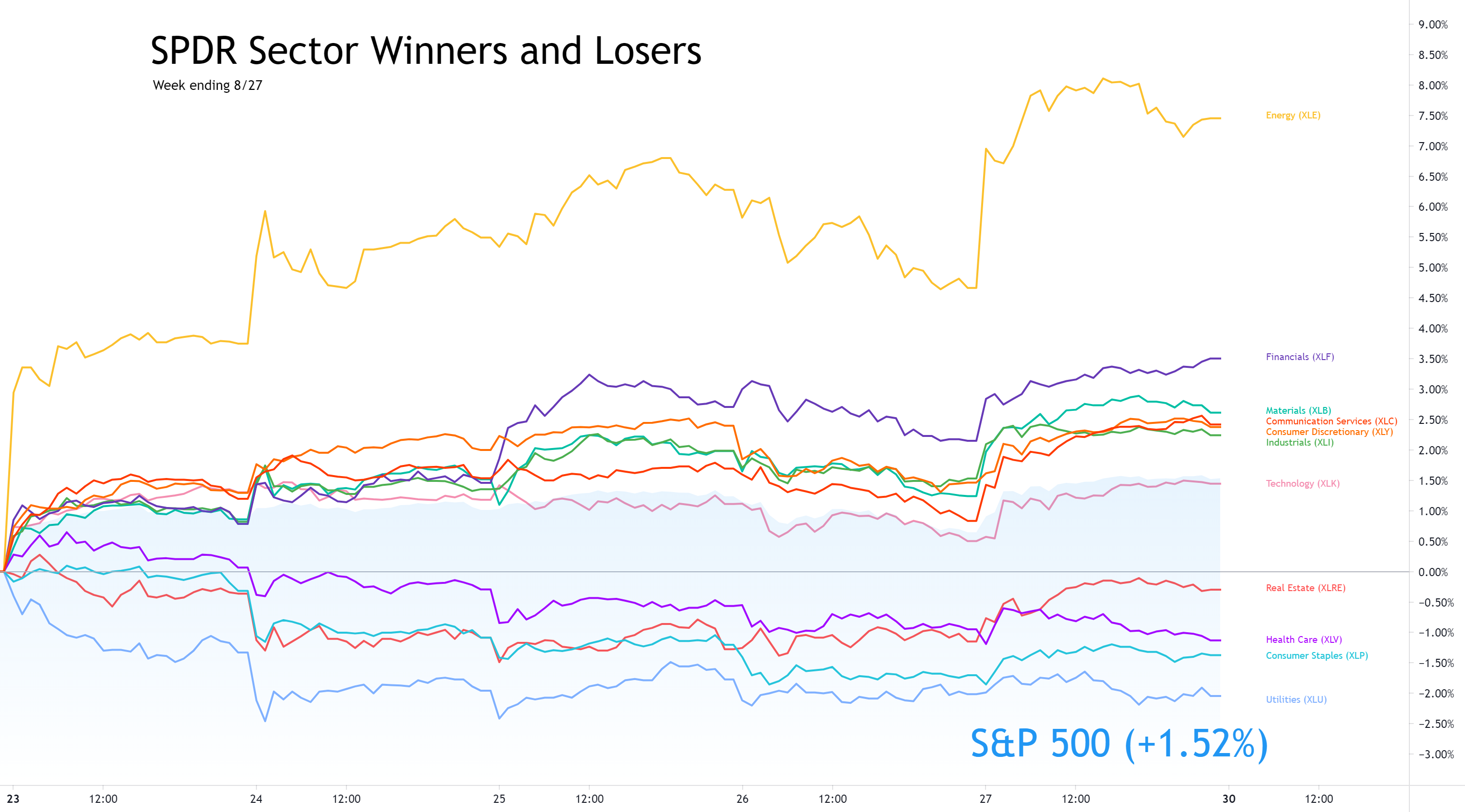 Sector Winners and Losers week ending 8/27