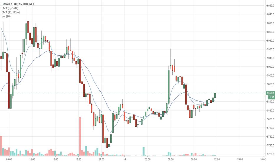 BTCEUR: Bitcoin Price: Neutral