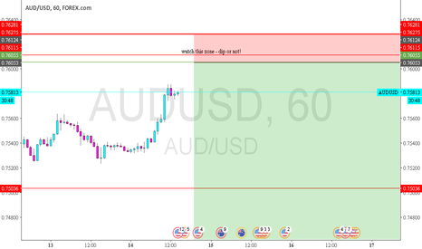 AUDUSD: AUDUSD - good opinion to close the calls or hedge with a put