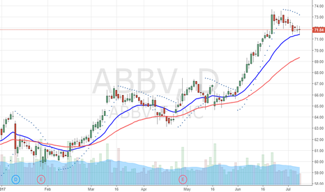 ABBV: Holding at multiyear highs