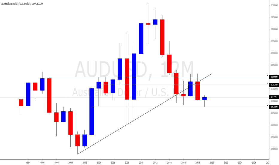 AUDUSD: AUDUSD Yearly Outlook